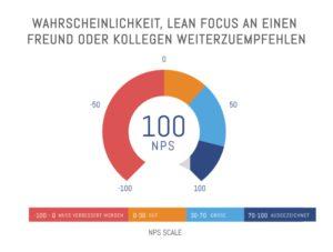 Wahrscheinlichkeit der Weiterempfehlung von Lean Focus an einen Freund oder Kollegen: 100 nps