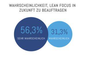 Wahrscheinlichkeit der Einstellung von Lean-Fokus in der Zukunft