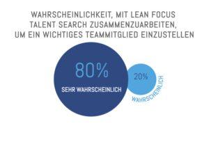 Wahrscheinlichkeit einer Zusammenarbeit mit Lean Focus Talent Search bei der Einstellung eines wichtigen Teammitglieds