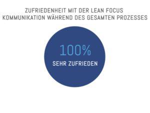 Zufriedenheit mit der Lean-Focus-Kommunikation während des Einstellungsprozesses: 100%